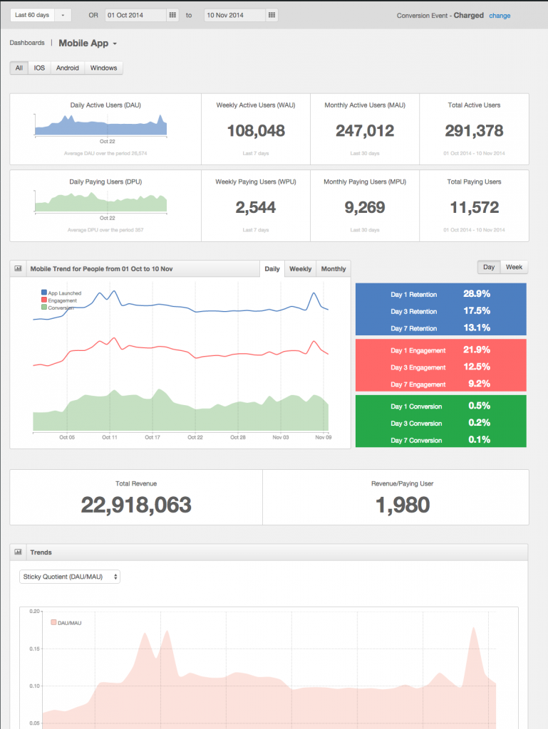 Get all your mobile metrics in one place