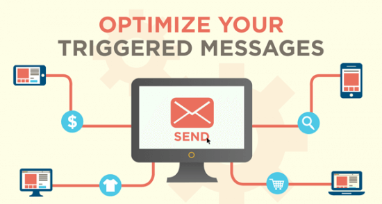 Triggered messaging based on user activity