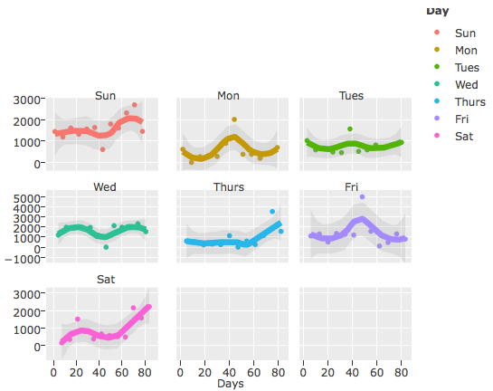 Cycle Plot showing trend for App Uninstalls for each day of the week