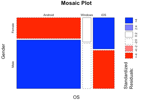 Explore relationship between Categorical variables with Mosaic Plots