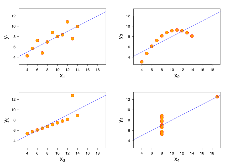 Anscombe quartet showing linear to non existing relationship between numerical variables