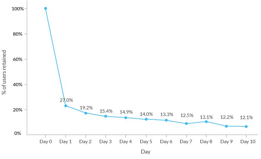 retention curve analyzing cohort retention over time