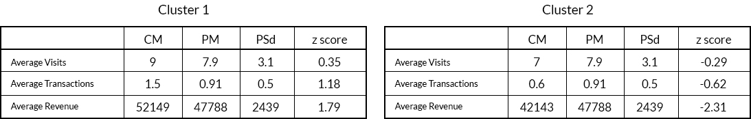 cluster dynamics based on z score