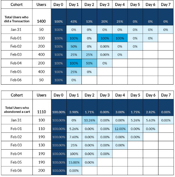 behavioral cohort analysis comparing user segments to reduce cart abandonment