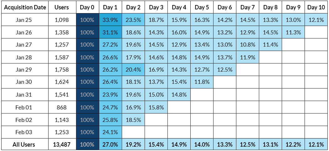 acquisition cohort analysis for visualizing daily retention and churn rates