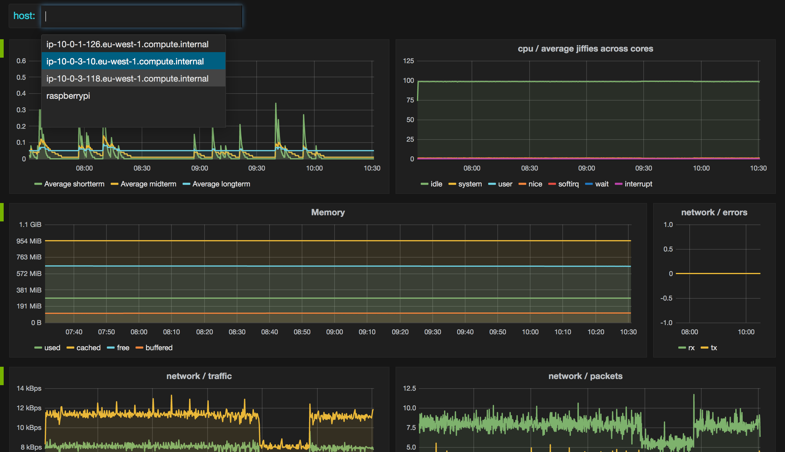 Grafana collectd dashboard