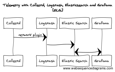 Telemetry with Collectd, Logstash, Elasticsearch and Grafana (ELG)
