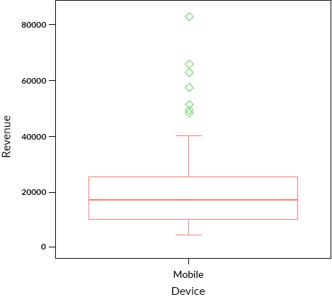 Non Parametric approach to detect outlier with box plots (univariate approach)