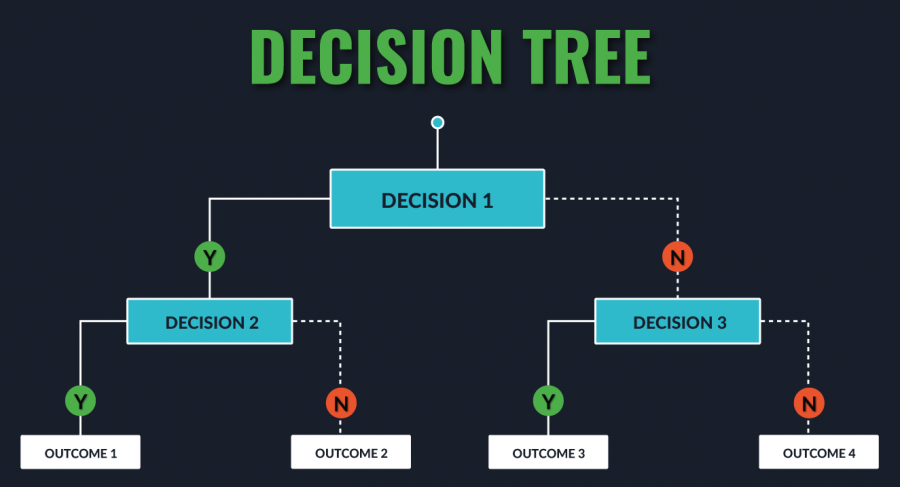 Using Decision Trees to Bin Numerical vs Categorical Variables