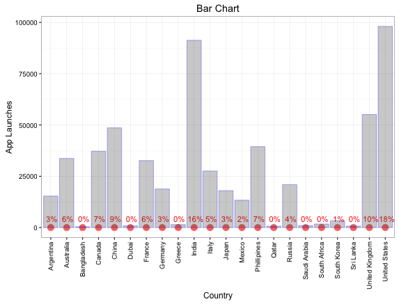 Bar Chart for App Launches by Countries