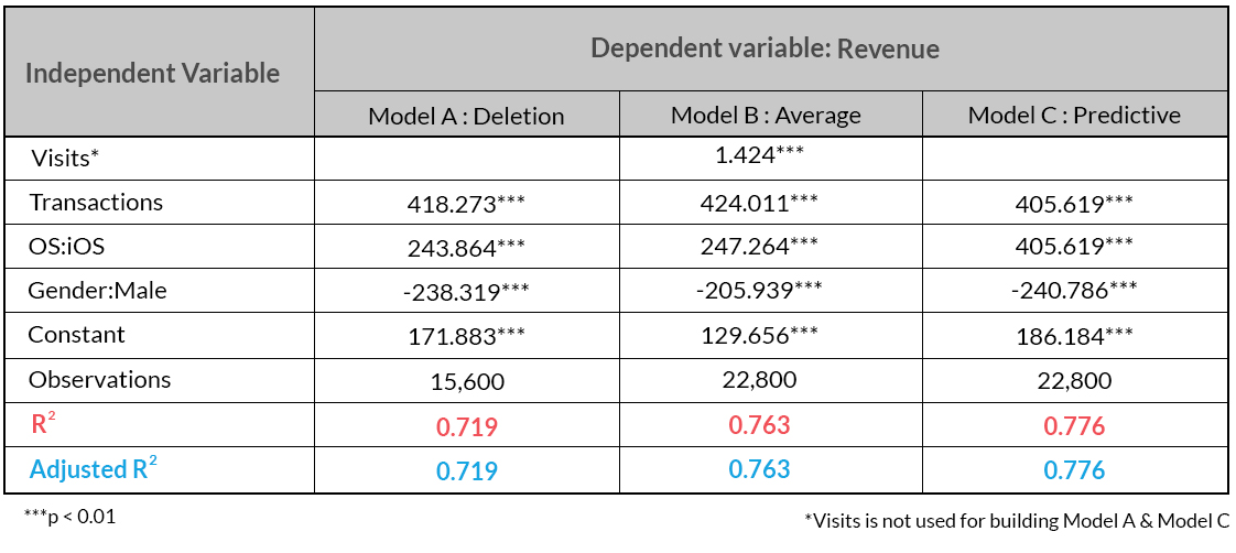 Linear Regression Model Comparison