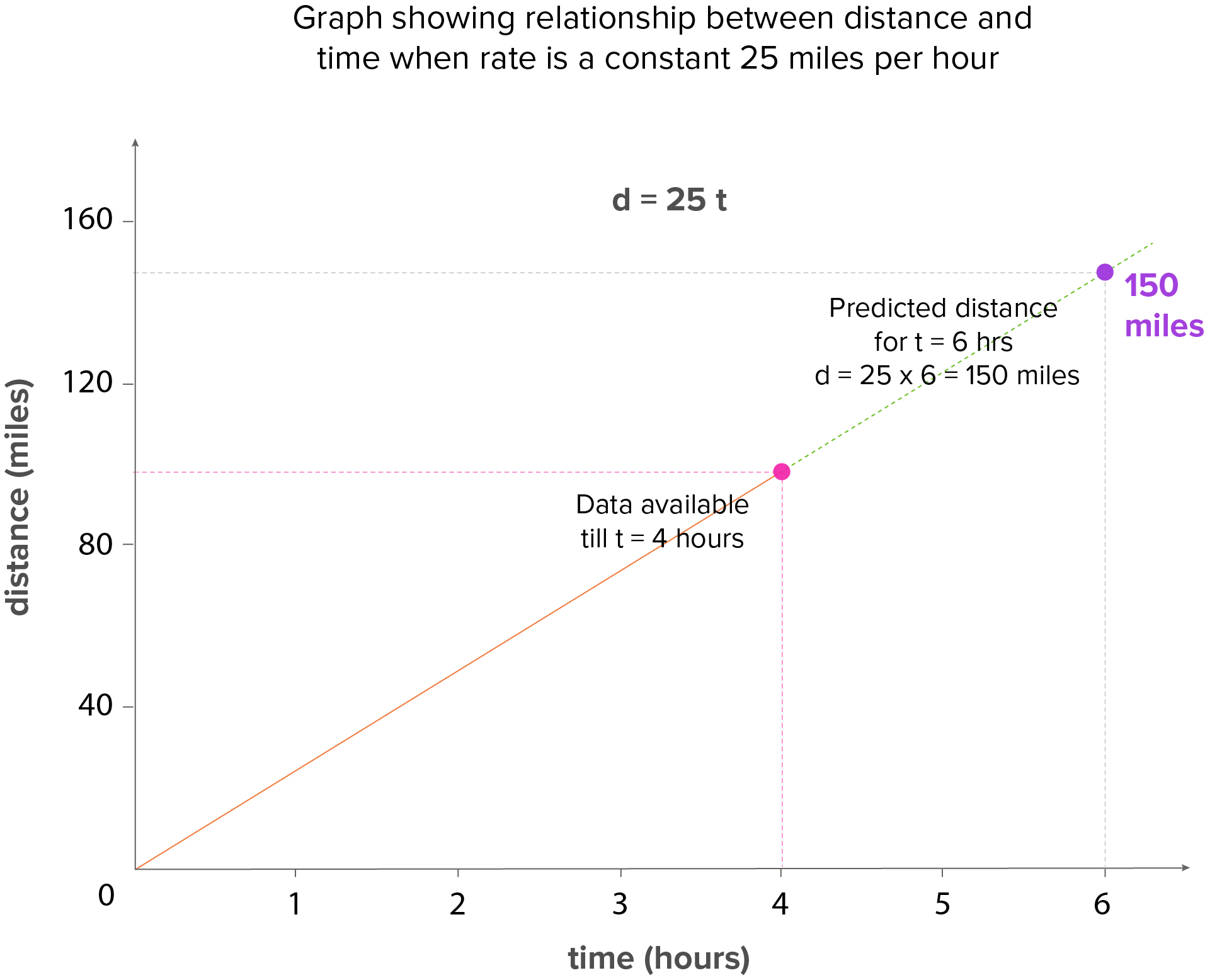 Distance-time plot