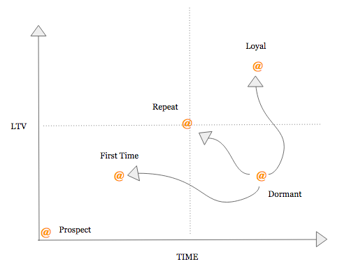 Customer Email Lifecycle Stages