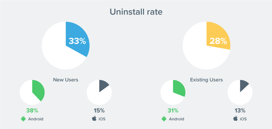 Uninstall Stats for Apps
