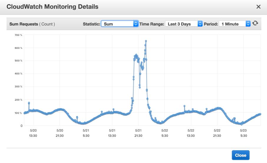 AWS Cloud Data
