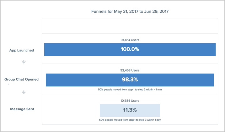 Funnels with CleverTap