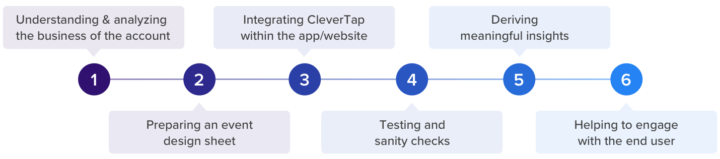 Mission Customer Success at CleverTap