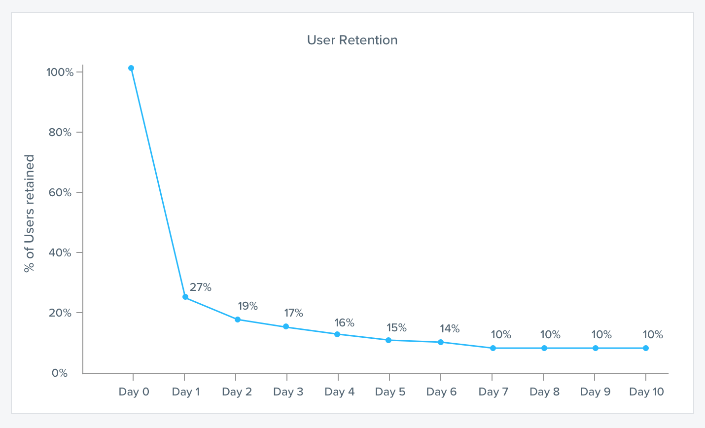 Data Visualization Best Practices - User retention curve