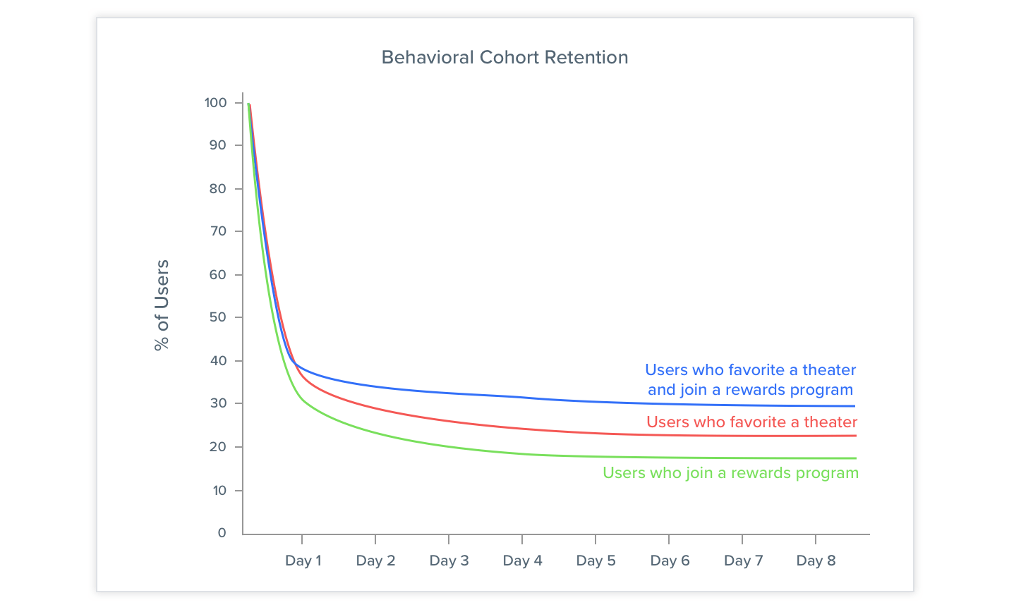Compare Retention Cohorts