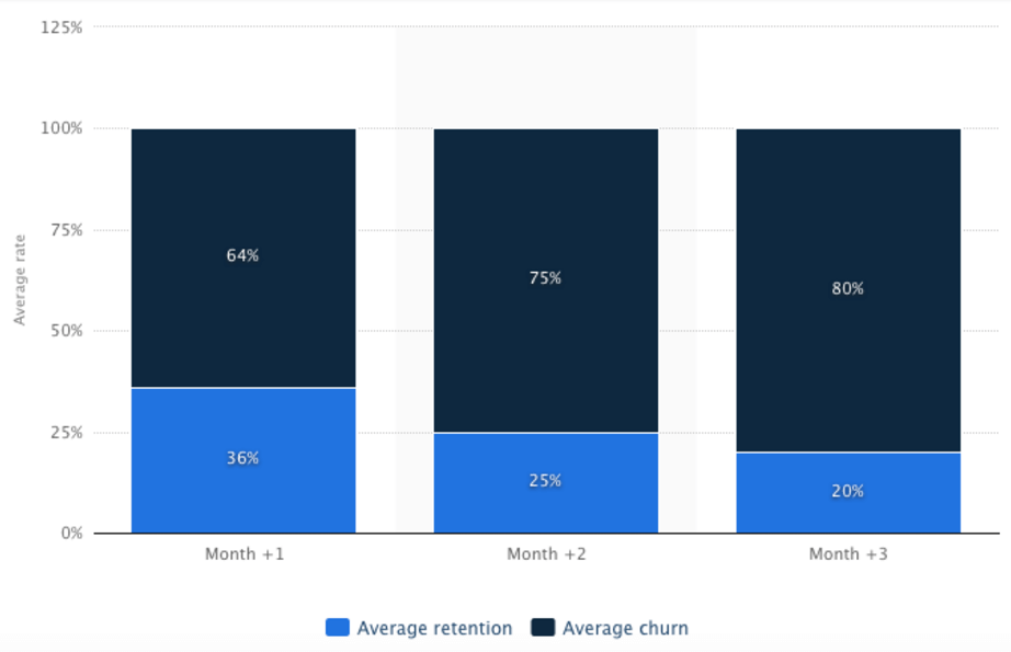 Churn Rate Benchmarks
