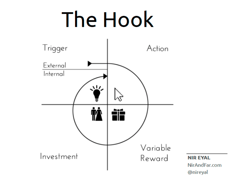 Nir Eyal's Hook model for creating habituality in your product