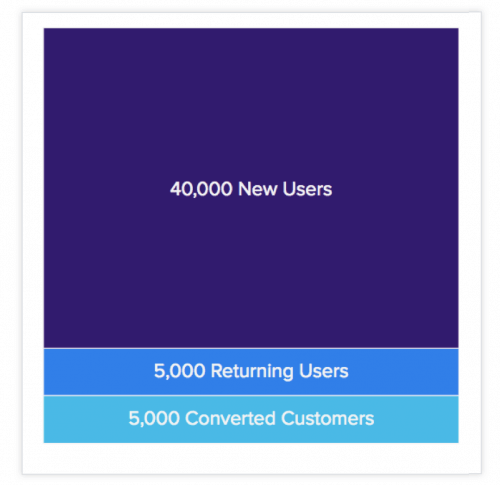Funnel - Total Users