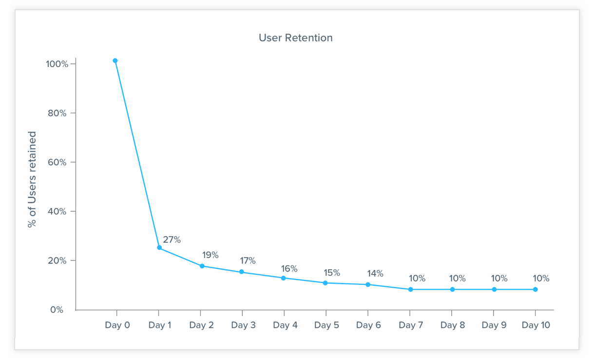 User Retention Curve