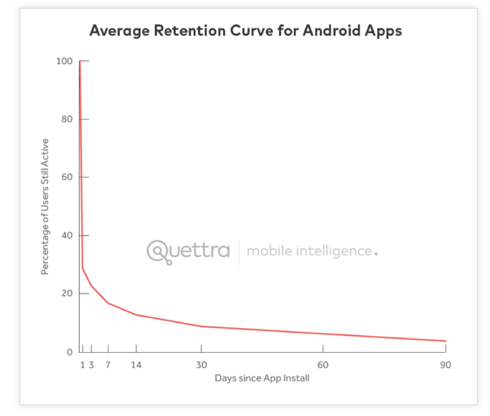 Avg-Retention-Curve-Android