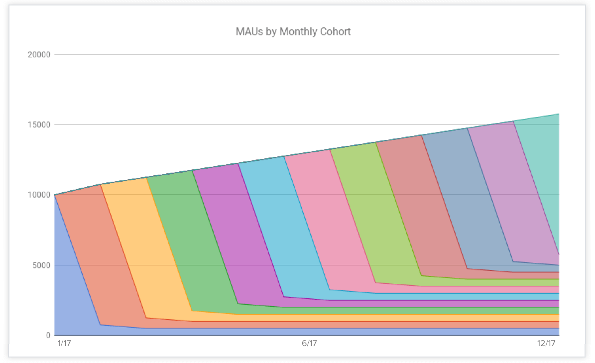 MAUs-by-Monthly-Cohort-1-year