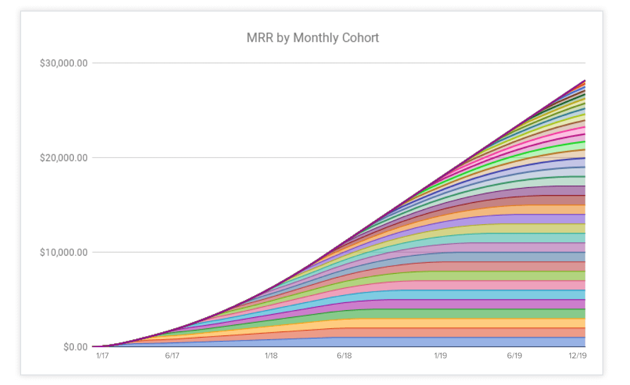 MRR-Good-Retention