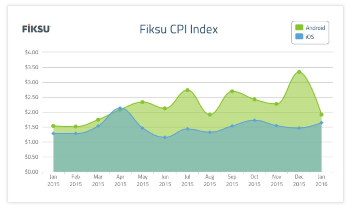 Fiksu-CPI-Index