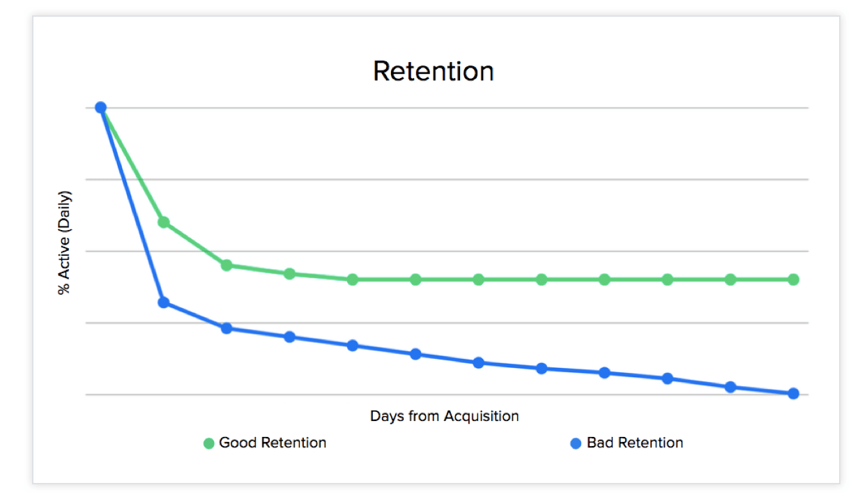 Good-v-Bad-Retention
