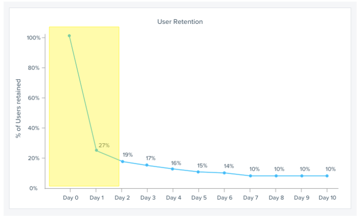 User-Retention-Phase-1