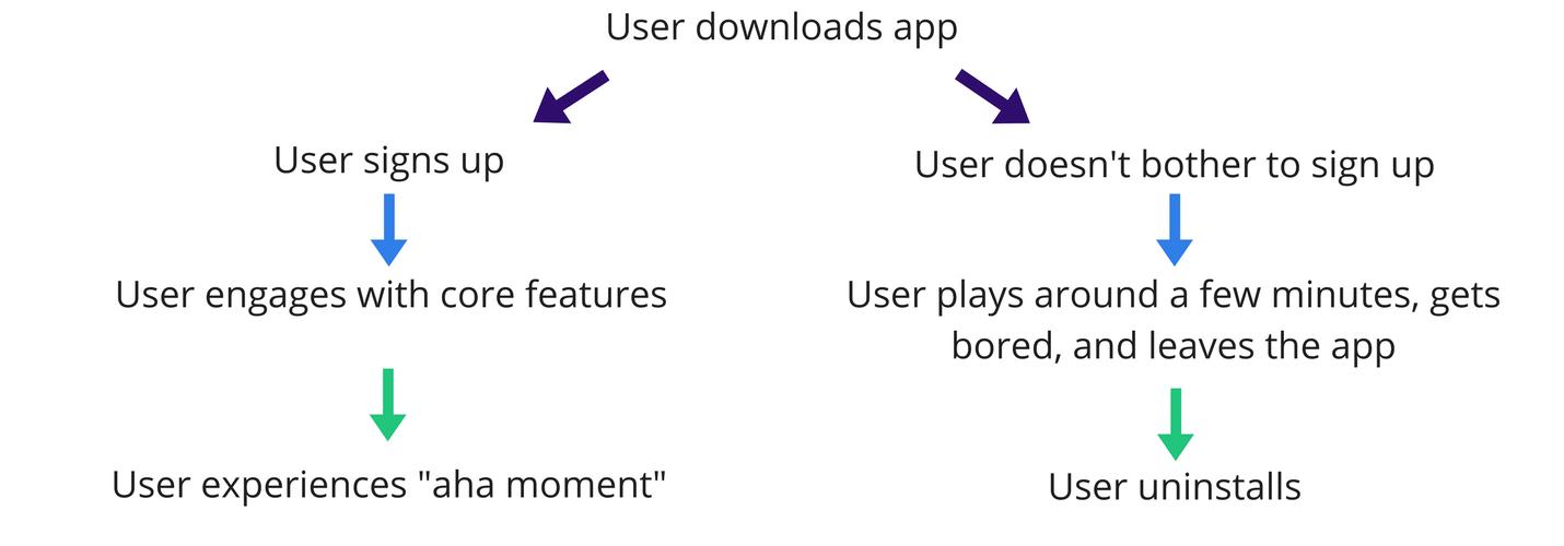 User-journey-A-B