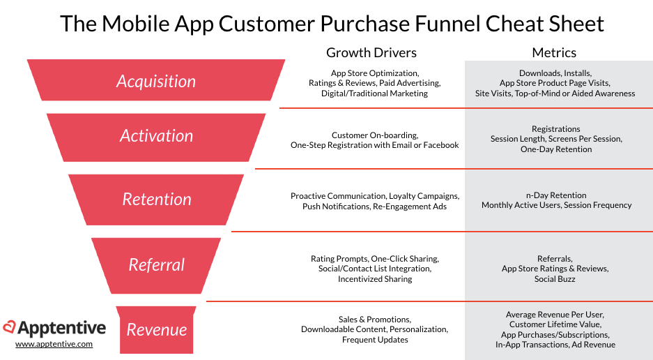 AARRR mobile app customer purchase funnel cheat sheet