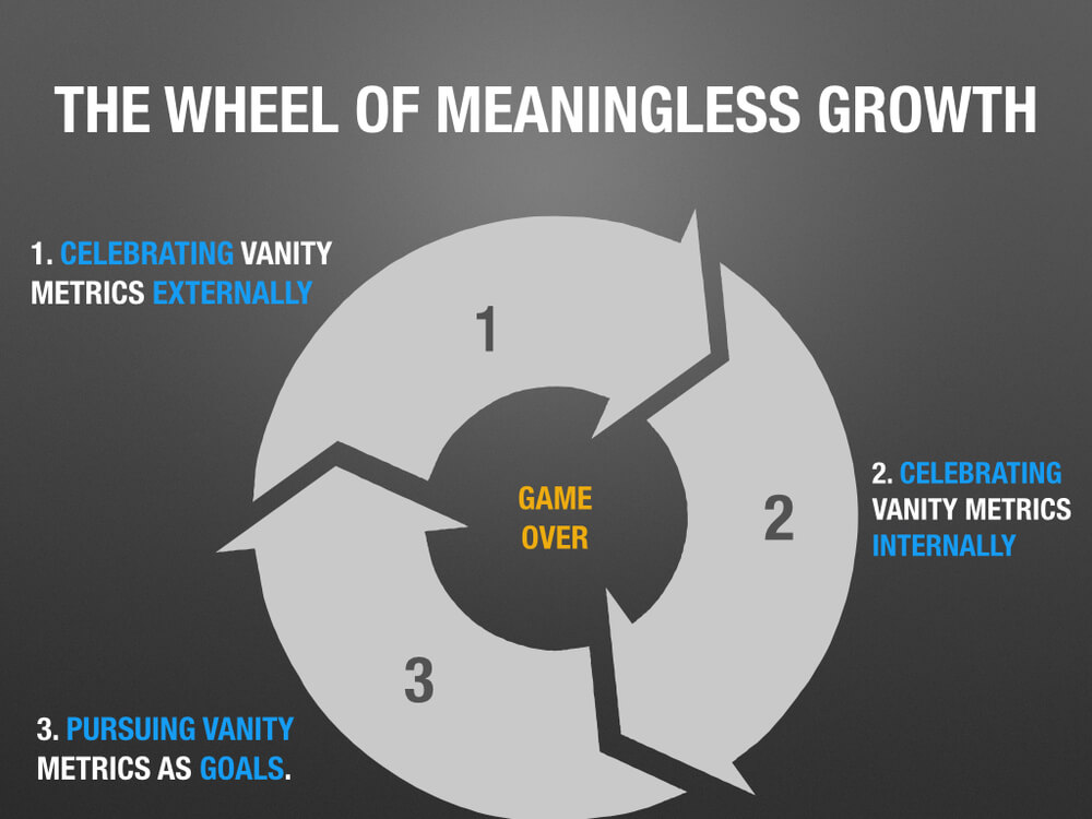 AARRR focuses on vanity metrics which contribute to the wheel of meaningless growth
