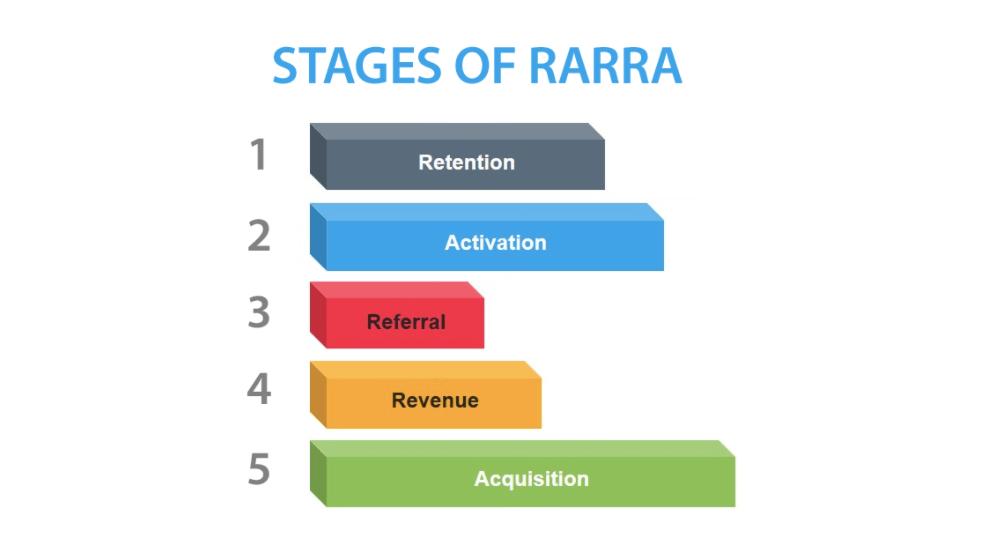 The RARRA Model