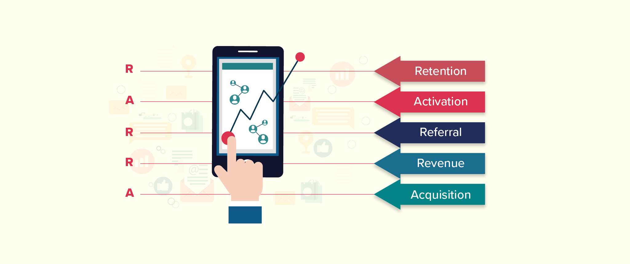 AARRR Will Sink Your Mobile App: Why RARRA Is The Better Growth Model