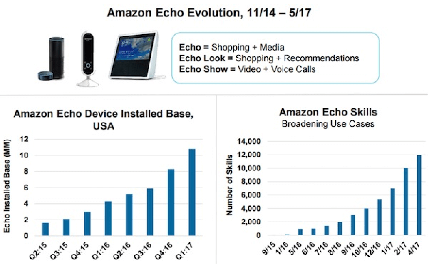 Amazon Echo Evolution
