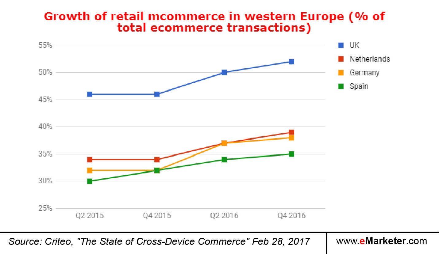 Cross Device Commerce