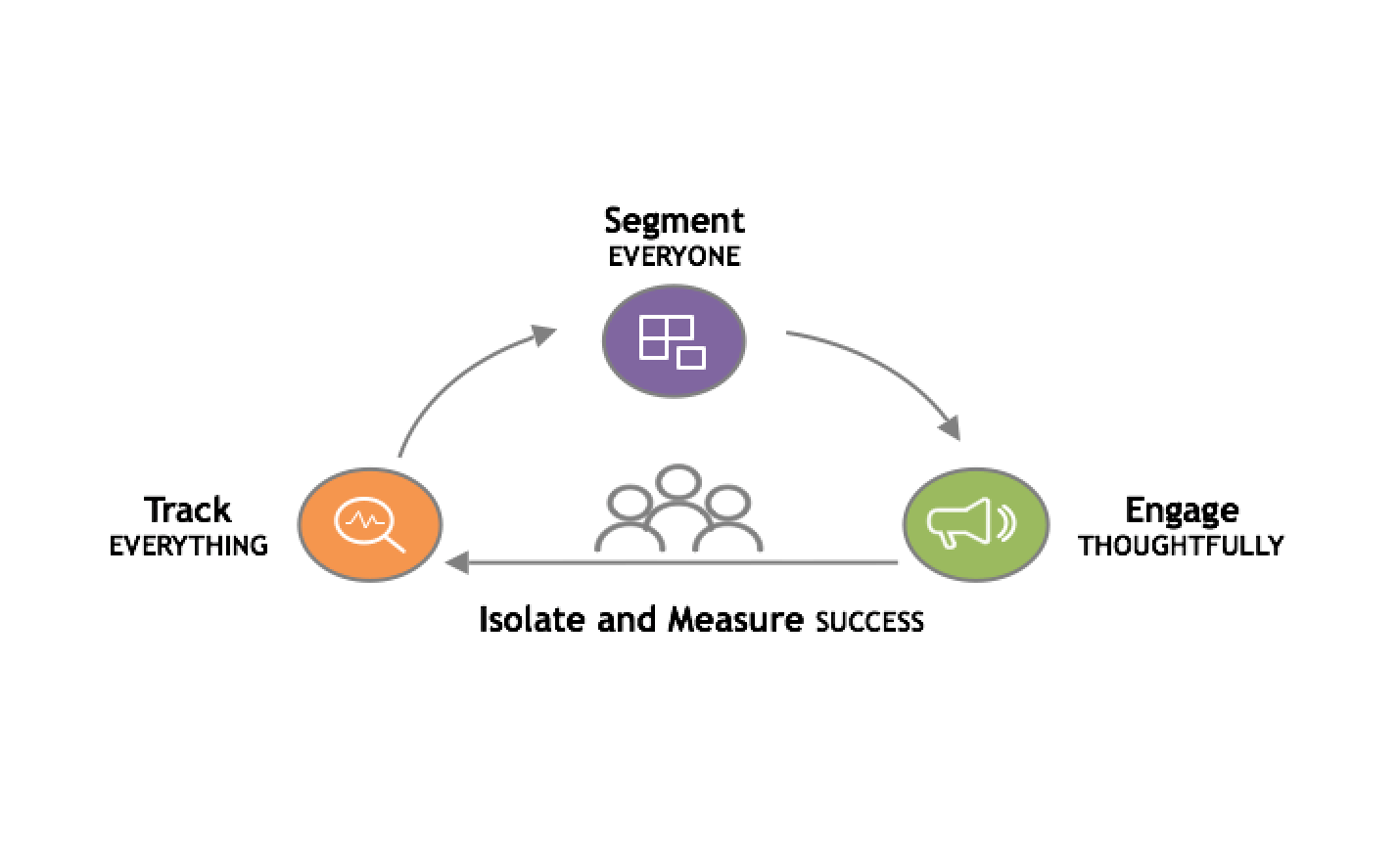 Isolate & Measure Success