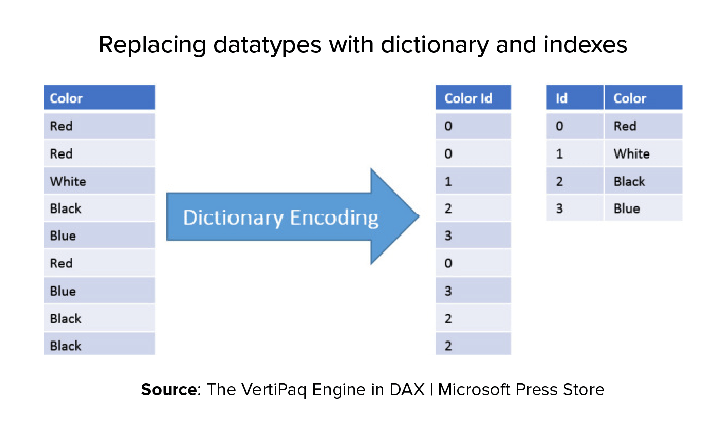 Dictonary Encoding