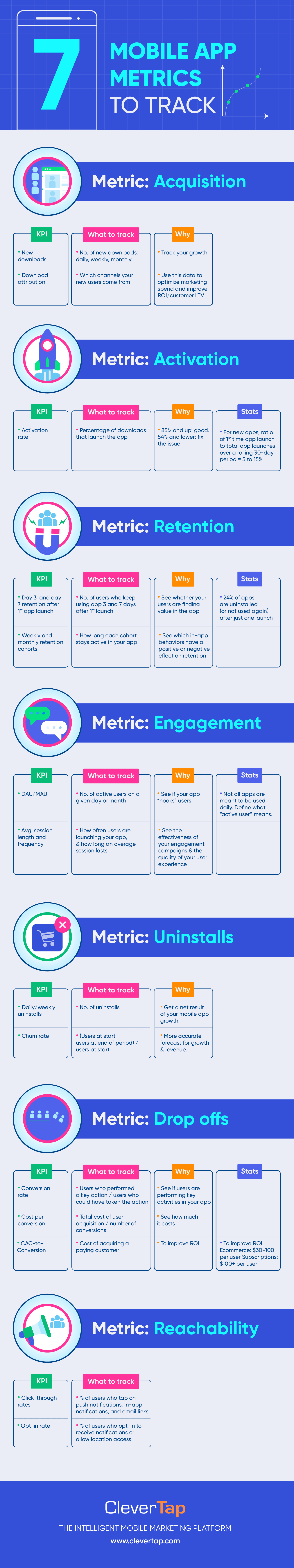 7 Key mobile app metrics to monitor infographic