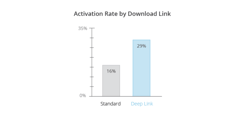 Activation rate comparing deep link to standard download link