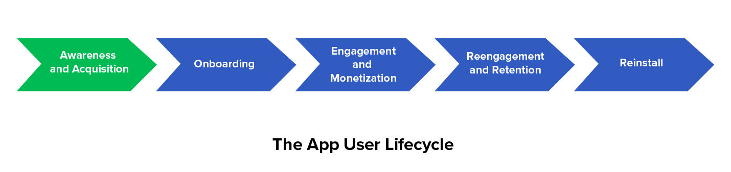 App User Lifecycle