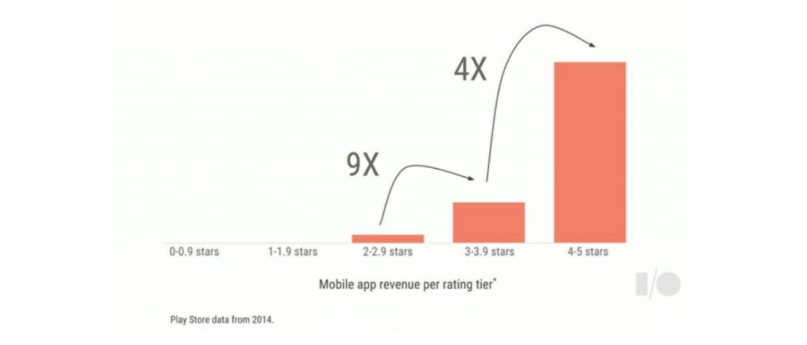 Mobile app revenue by by app rating tiers