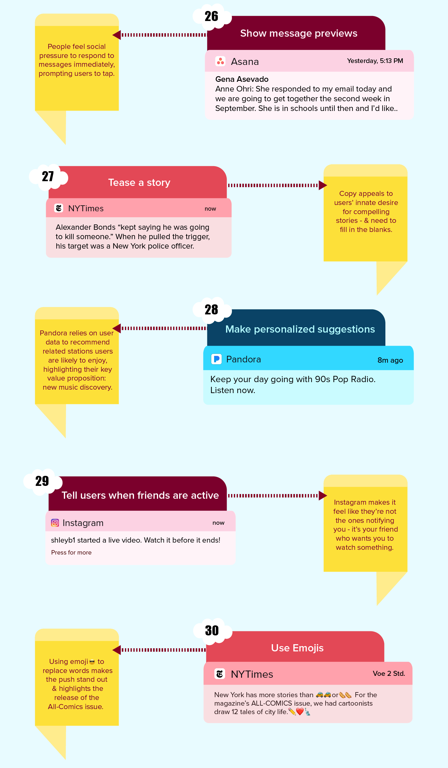 Push Notification Best Practices Infographic