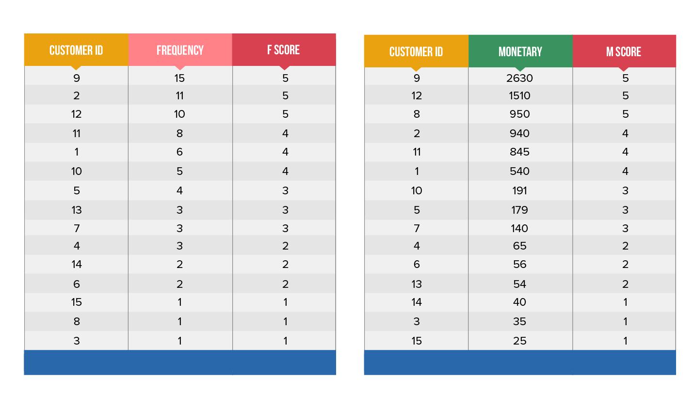 RFM Score Table-3