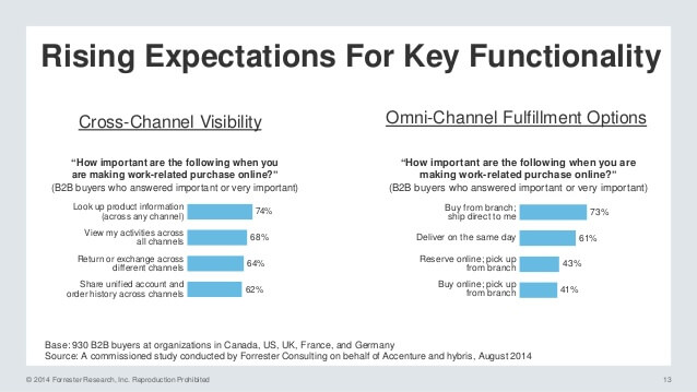 Forrester's study on B2B buyers and omnichannel expectations