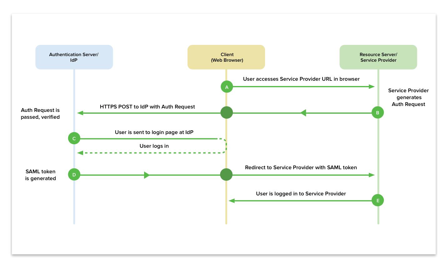 Service Provider Verification